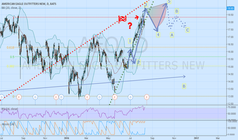 AEO: The Bearish Case for AEO -- Gap up or Bull Trap?