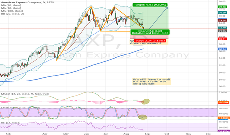 AXP: Expect long signals for American express
