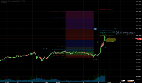 LTCUSD: LTCUSD - projecting the exhaustion of the current impulse