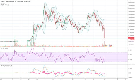 ZCLUSD: ZCL has tanked after the snapshot for BTCP was announced