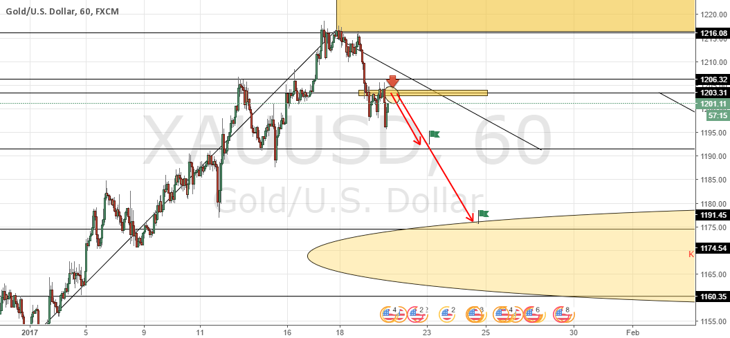 Gold Sell Entry coming