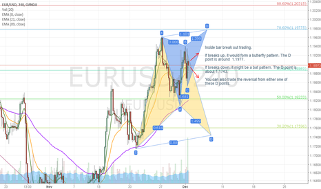 EURUSD: EURUSD 4 hr inside bar with harmonic patterns trading