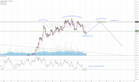 XAUUSD: Simple breakout play