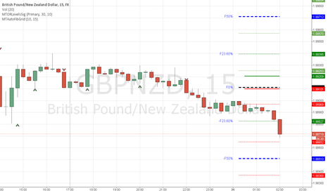 GBPNZD: GBPNZD Open Range Short Trade might be a runner or a fakeout