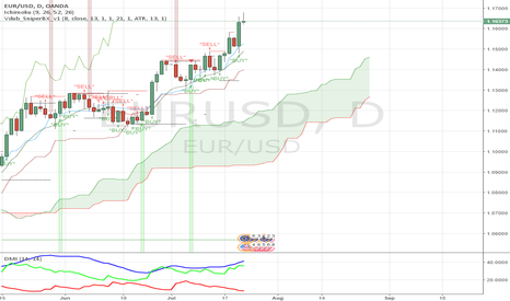 EURUSD: Watch the price action and read the order flow at 1.1631