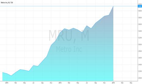 MRU: Metro's share price
