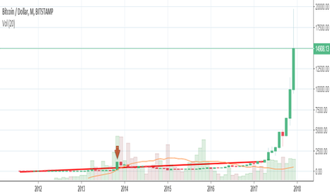 BTCUSD: BTC Beginners Evaluation - Longtail
