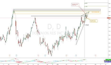 D: 74.50 Important Level For Utilities Trade