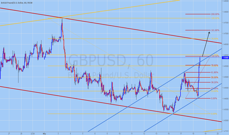 GBPUSD: GBPUSD Broke Out of the channel (Technical Analysis May 18 2016)