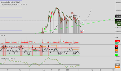 BTCUSD: Bitcoin potential for another move up