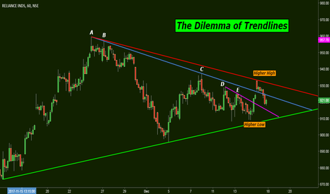RELIANCE: The Dilemma Of Trendlines