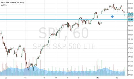 SPY: better close yesterday's SPY short at this level