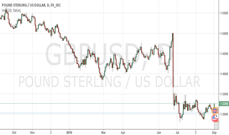GBPUSD: NFP Forecast GBPUSD by ForexSQ