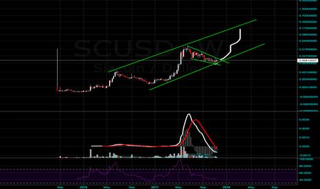 SCUSD: SIa coin Pump soon