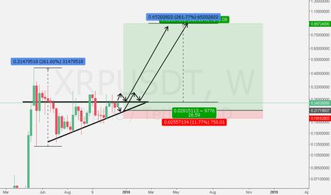 XRPUSDT: XRP USD - Next wave