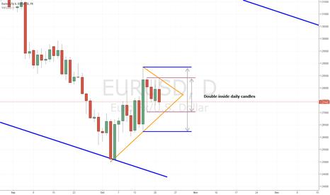EURUSD: EURUSD double inside candle