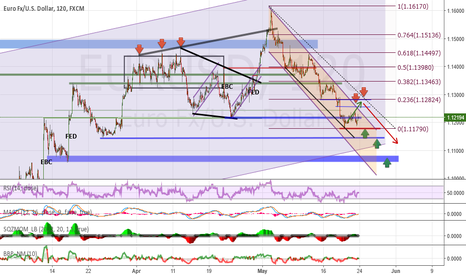 EURUSD: Analysis and forecasts for EUR / USD 24/05/16