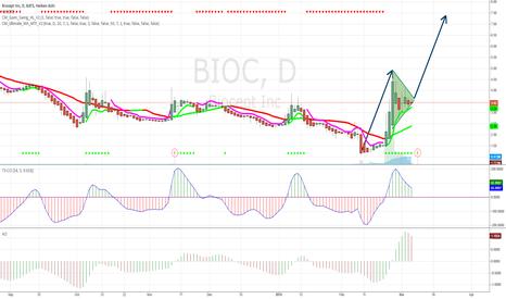 BIOC: BIOC Measured Move Resuming