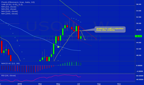 USOIL: Waiting to sell a rejection from the 10WMA