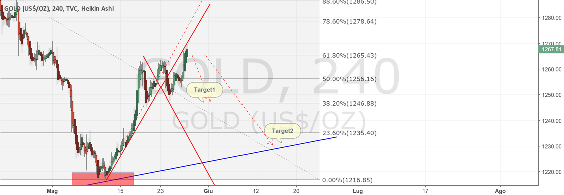Gold short: possibile inversione di trend.