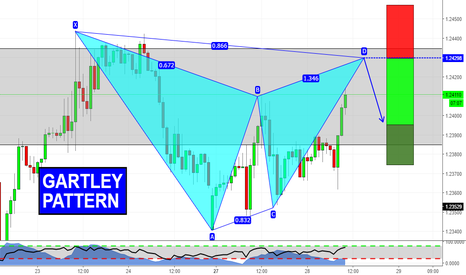 GBPCHF: Gartley at key structure!