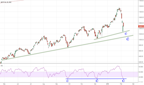 NIFTY: NF Support zone @ 10,250 - 10,100   if comes, buy April CE