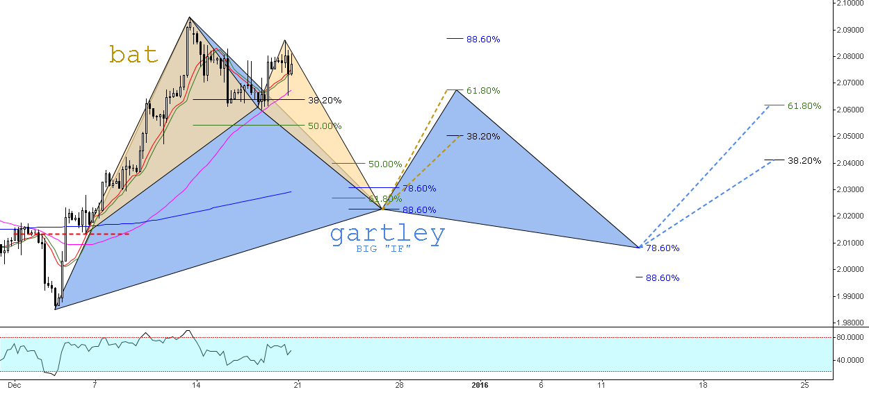Bullish Bat & the consecution Gartley // IF=THEN ®