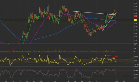 DBKD: DBK - Deutsche Bank (GER) - Daily chart.