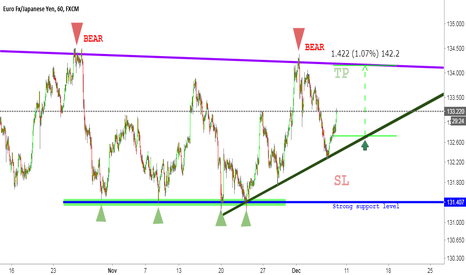 EURJPY: EURJPY | Bullish market, Triangle moves & Strong support level