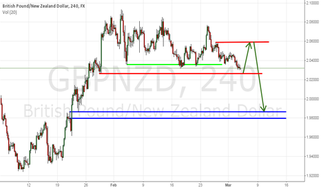 GBPNZD: GBPNZD will bounce or break?