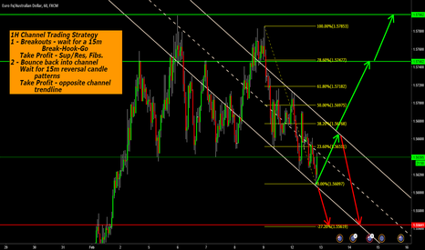 EURAUD: EURAUD 1H Channel Trading Strategy