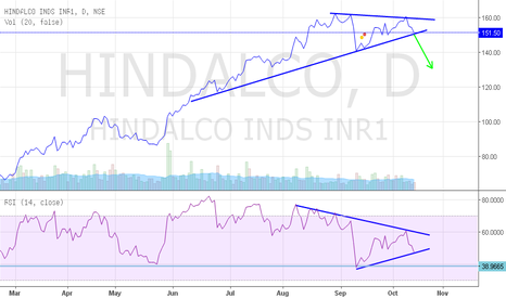 HINDALCO: What do you think?