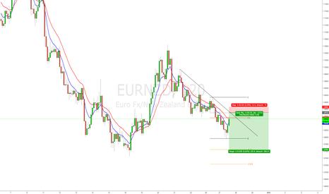 EURNZD: EUR/NZD intraday short