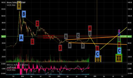 BTCUSD: BTC Wave 4 (of C of II) Expanding Triangle Over: Price Drop ASAP