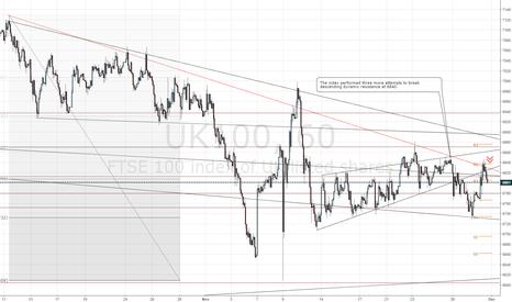 UK100: FTSE 100 short 6800 -> 6660