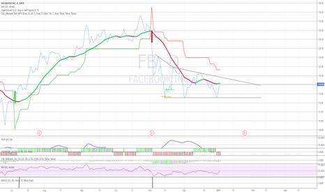 FB: $FB  Descending Triangle pattern