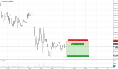 BTCUSD: Bitcoin Short after Resistance