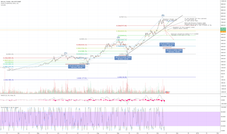 BTCUSD: BTCUSD Potential Outcomes