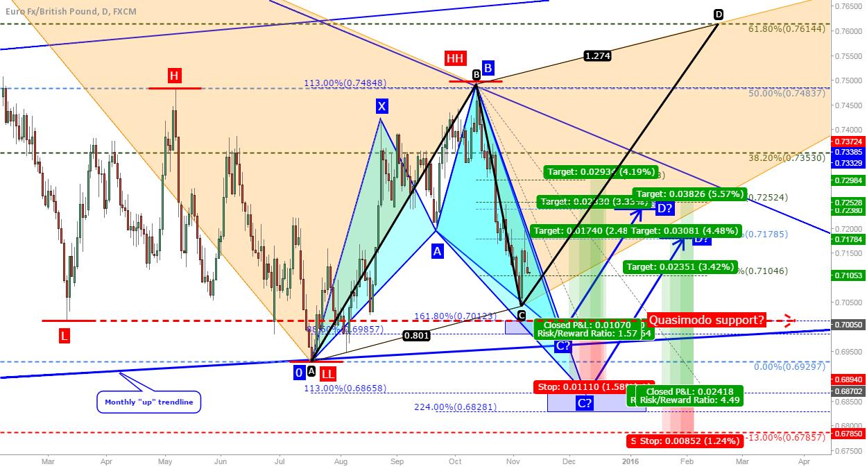 EUR/GBP: Shark, Quasimodo, trendline support and more...