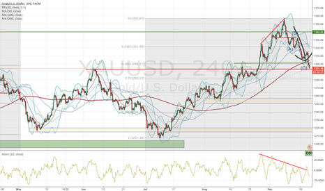XAUUSD: getting long again (GOLD)