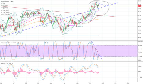 USOIL: Possible Symmetrical Triangle forming