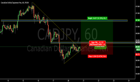 CADJPY: Break hourly bearish trend-CADJPY