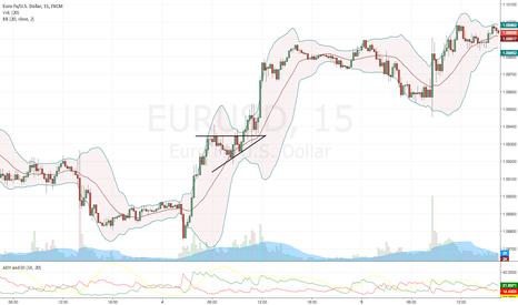 EURUSD: EURUSD Ascending Triangle