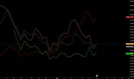 BTCUSD: Daily correlation chart GDAX
