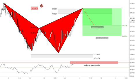 NZDCHF: (3h) Bearish Shark Waiting Overbought @161% extension