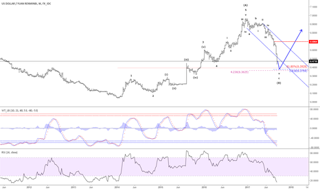USDCNY: USD/CNY - Correction from 6.9366 coming to an end?