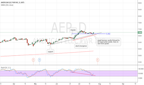 AEP: AEP likely to see more upside.
