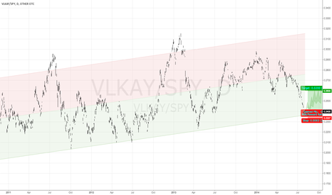 VLKAY/SPY: Volkswagon VLKAY vs SP500 SPY Daily - 3 years - Deeply oversold