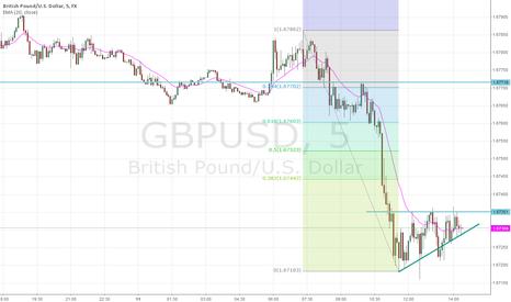 GBPUSD: GPB/USD Basing on 5 Min