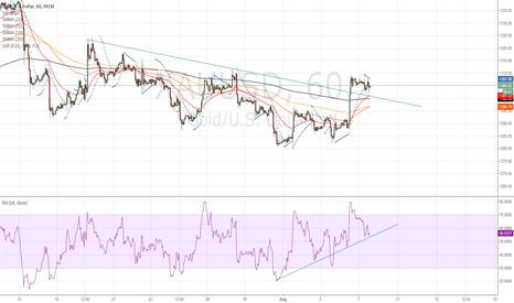 XAUUSD: Buying Gold